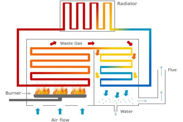 Όλα όσα χρειάζεστε για να βάλετε φυσικό αέριο με επιδότηση